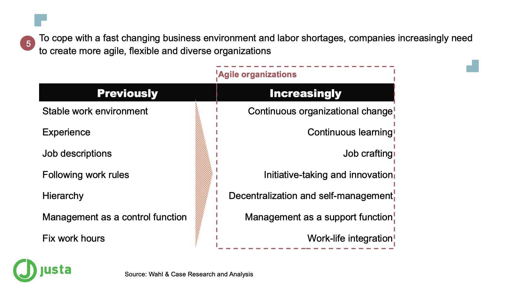To cope with a fast changing business environment and labor shortages, companies increasingly need to create more agile, flexible and diverse organizations