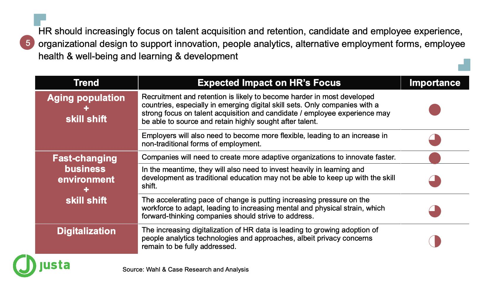 HR should increasingly focus on talent acquisition and retention, candidate and employee experience, organizational design to support innovation, people analytics, alternative employment forms, employee health & well-being and learning & development