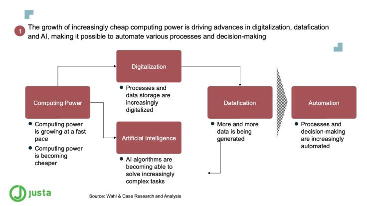 The growth of increasingly cheap computing power is driving advances in digitalization, datafication and AI, making it possible to automate various processes and decision-making