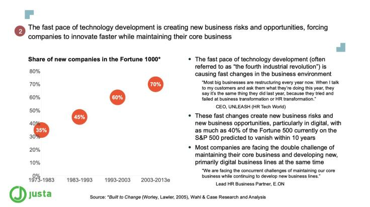 The fast pace of technology development is creating new business risks and opportunities, forcing companies to innovate faster while maintaining their core business