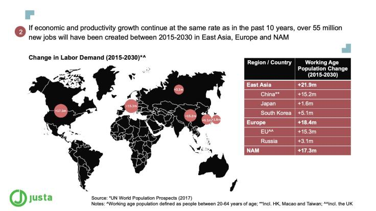 If economic and productivity growth continue at the same rate as in the past 10 years, over 55 million new jobs will have been created between 2015-2030 in East Asia, Europe and NAM