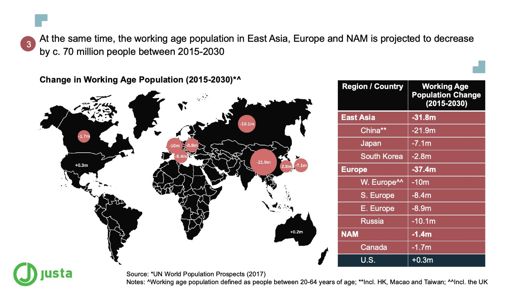 At the same time, the working age population in East Asia, Europe and NAM is projected to decrease by c. 70 million people between 2015-2030