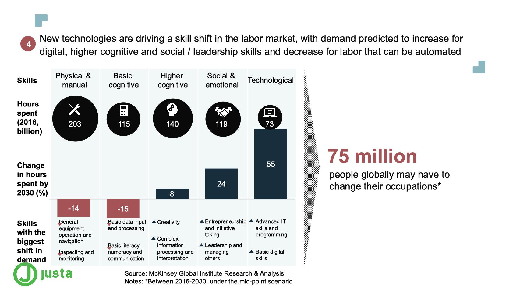 New technologies are driving a skill shift in the labor market, with demand predicted to increase for digital, higher cognitive and social / leadership skills and decrease for labor that can be automated
