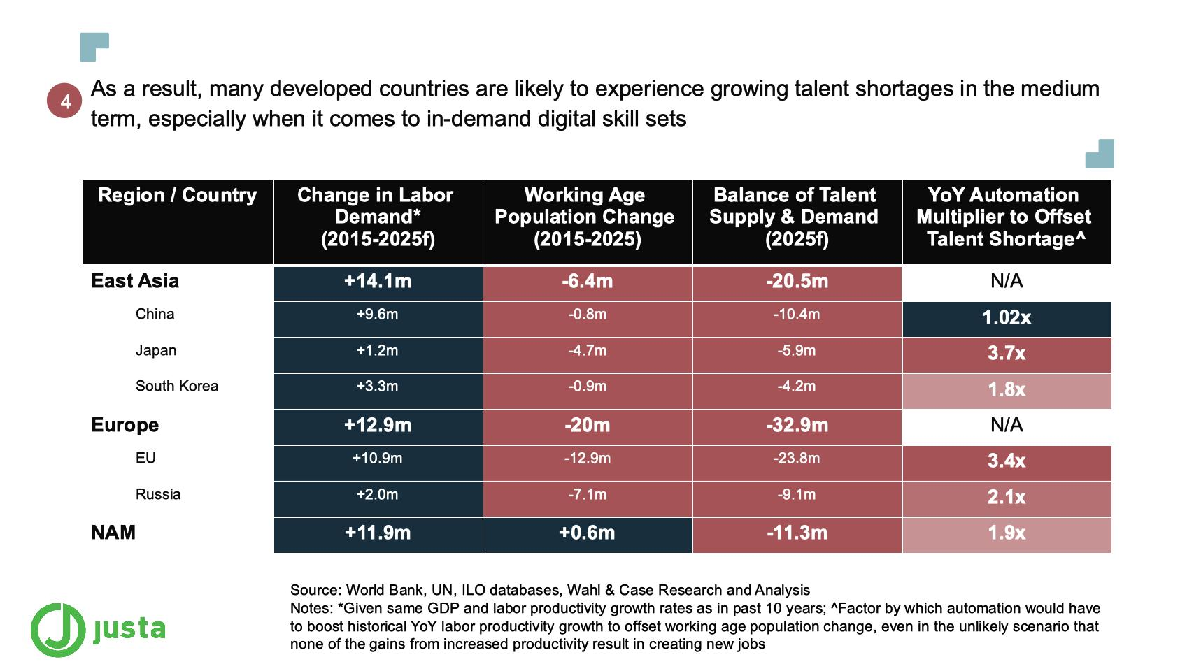 As a result, many developed countries are likely to experience growing talent shortages in the medium term, especially when it comes to in-demand digital skill sets